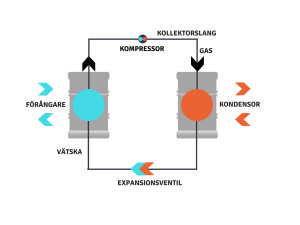 Bild på värmepump med kollektorslang, kompressor, kondensor, expansionsventil och förångare.